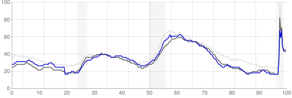 Greeley, Colorado monthly unemployment rate chart